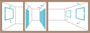 Querlüftung mit arimeo Fensterfalzlüftern und Überströmdichtung